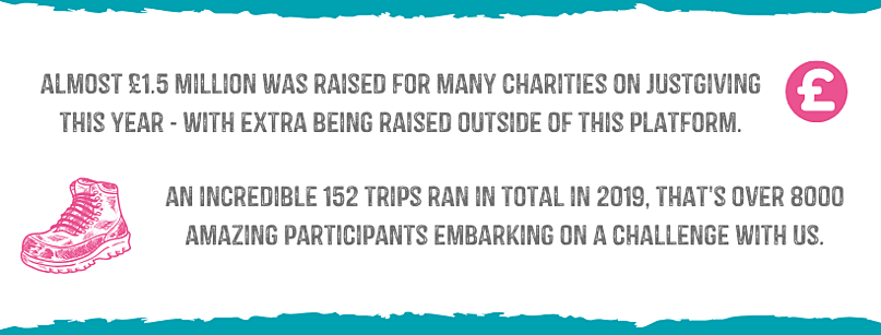 almost £1.5 million was raised on justgiving this year - with even more being raised outside of this platform.-2